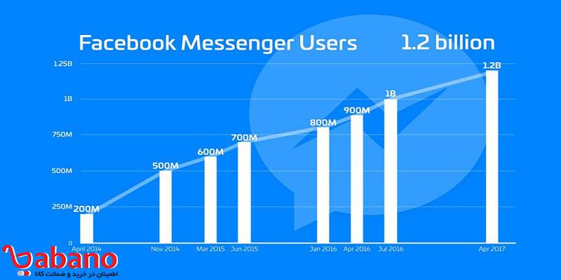 نرم افزار Facebook Messenger: